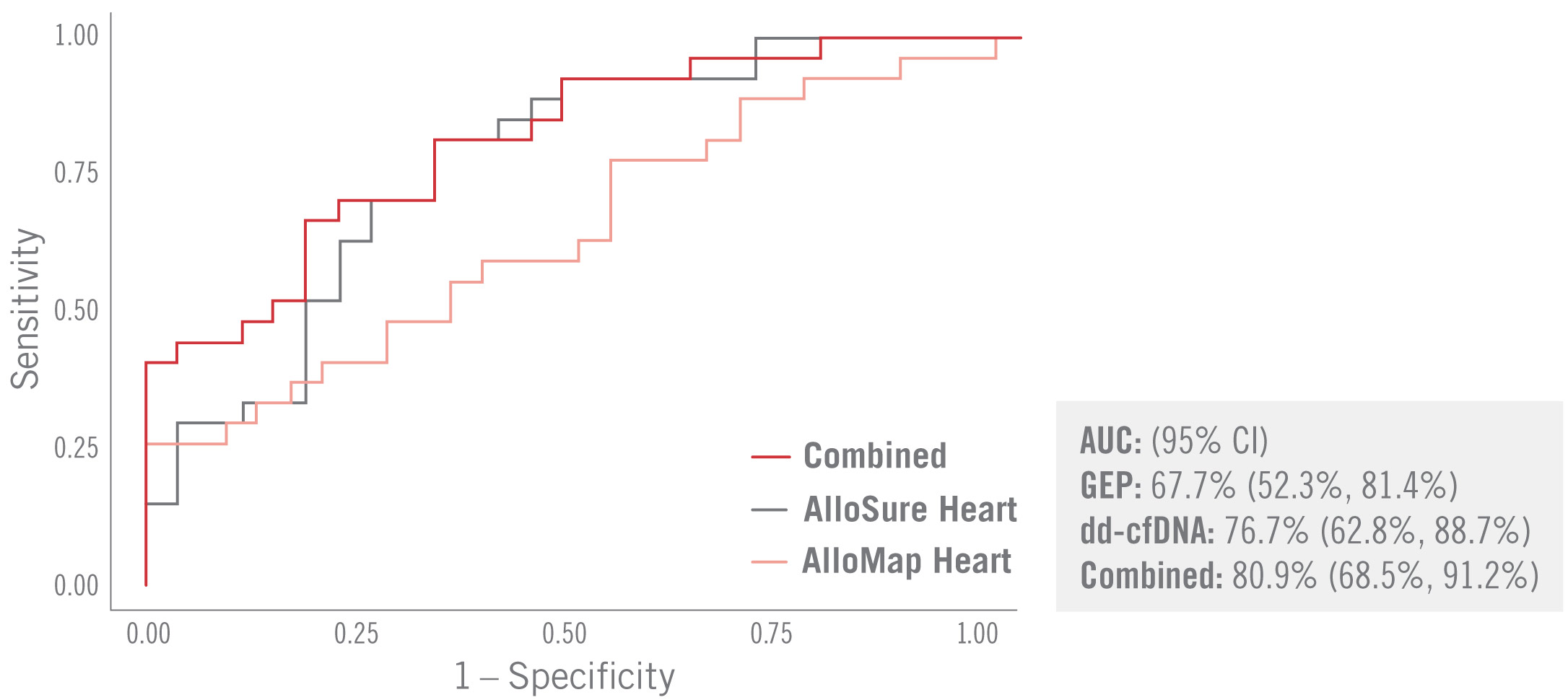 The vertical axis displays sensitivity from zero to one. The horizontal axis displays specificity from zero to one. The results for AlloSure Heart, AlloMap Heart, and combined rise respectively from left to right. AUC represents ninety-five percent CI. GEP represents sixty-seven-point-seven percent. dd-cfDNA represents seventy-six-point-seven percent. Combined represents eighty-point-nine percent. The combination of AlloMap Heart and AlloSure Heart has a greater AUC than either test on its own.