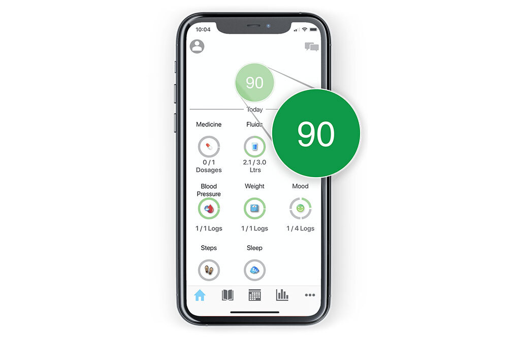 AlloCare in app display of progress score for the day of 90. Patient had 0 out of 1 medication dosages, took in 2.1 out of 3 liters of fluid, logged blood pressure 1 out of 1 times, logged weight 1 our of 1 times, logged mood 1 our of 4 times.