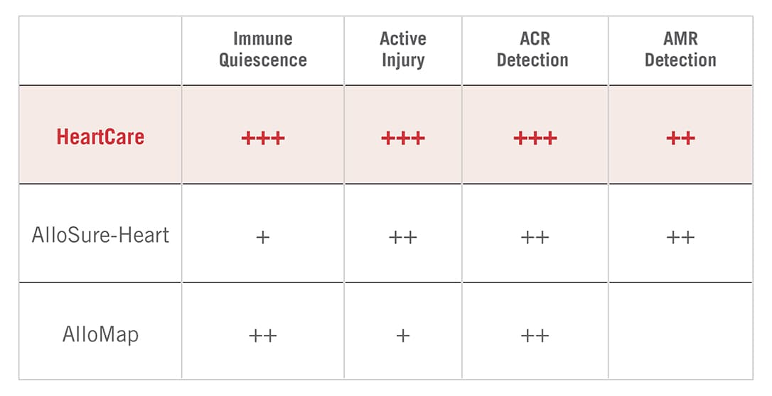 AlloMap and AlloSure provide complimentary information. AlloSure Heart is more beneficial around providing information regarding active injury. AlloMap is still beneficial. They work together within HeartCare as a product to provide four things, immune quiescence, active injury, ACR detection, and AMR detection.