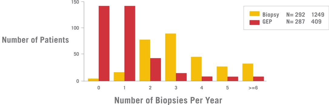 The vertical axis displays the number of patients, from zero to one hundred and fifty. The horizontal axis displays the number of biopsies per year, from zero to less-than or equal to six. The frequency of EMBs was reduced from 3.0 EMBs per year in the EMB arm to 0.5 in the GEP arm. P is less than zero-point-zero-zero-one percent. AlloMap is covered by Medicare and most private health plans. Eighty-seven percent of patients in the GEP arm had two or fewer EMBs per patient year. Fifty percent did not require an EMB during the study.