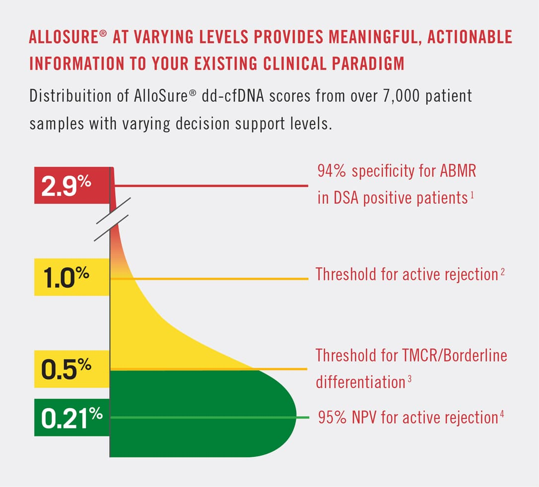AlloSure at varying levels provides meaningful, actionable information to your existing clinical paradigm. Distribution of AlloSure dd-cdDNA scores from over 7,000 patient samples with varying decision support levels. At 2.9%, 94% specificity for ABMR in DSA positive patients. 1%, threshold for active rejection. 5% threshold for TMCR/borderline differentiation. At .21%, 95% NPV for active rejection.