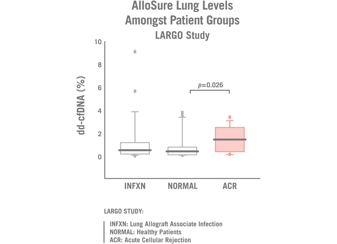 LARGO study Chart. AlloSure Lung levels amongst patient groups. Chart shows dd-cfDNA % with groups including INFXN: Lung Allograft Associate Infection, NORMAL: Healthy Patients, and ACR: Acute Cellular Rejection.