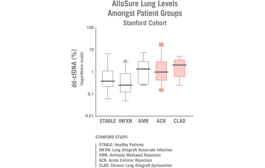 Stanford study chart. AlloSure Lung levels amongst patient groups. Chart shows dd-cfDNA % in logarithmic scale with groups including STABLE: Healthy Patients, INFXN: Lung Allograft Associate Infection, AMR: Antibody Mediated Rejection, ACR: Acute Cellular Rejection, and CLAD: Chronic Lung Allograft Dysfunction.