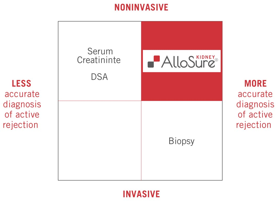 2x2 grid indicating Serum Creatinine and DSA as non-invasive but less accurate diagnosis of active rejection, biopsy as a more accurate but more invasive diagnosis of active rejection, and AlloSure Kidney as a less invasive but more accurate diagnosis of active rejection.