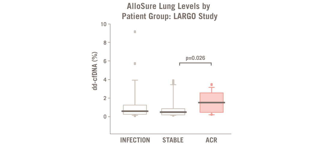 What is the Clinical Evidence Supporting AlloSure Lung?